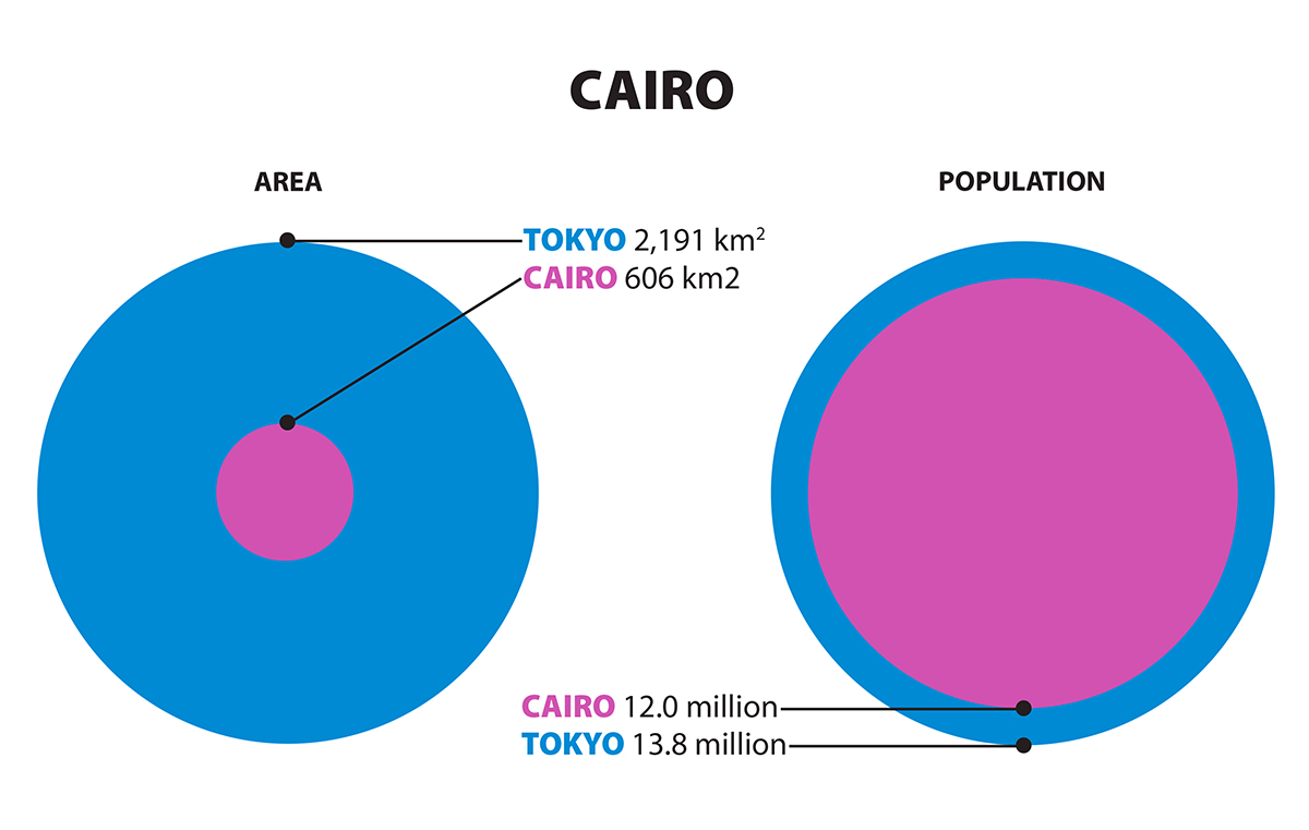 Graphic comparing sizes of Tokyo and Cairo