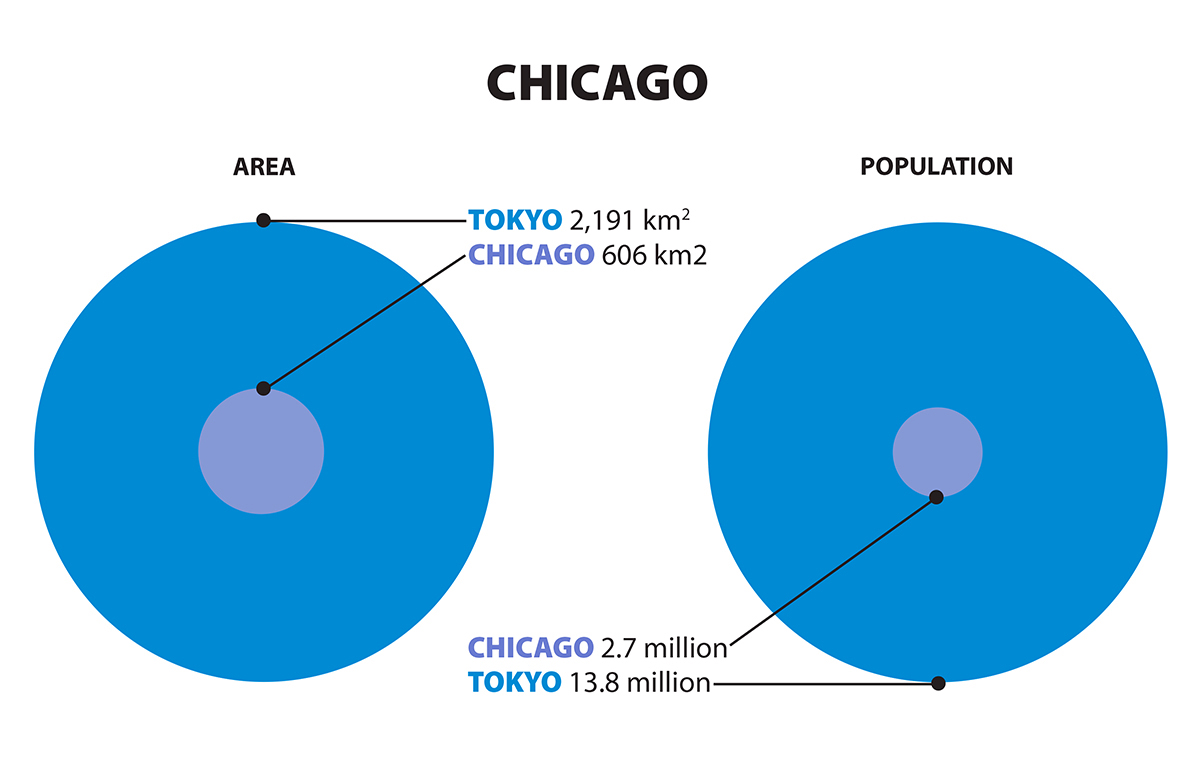 Graphic comparing sizes of Tokyo and Chicago