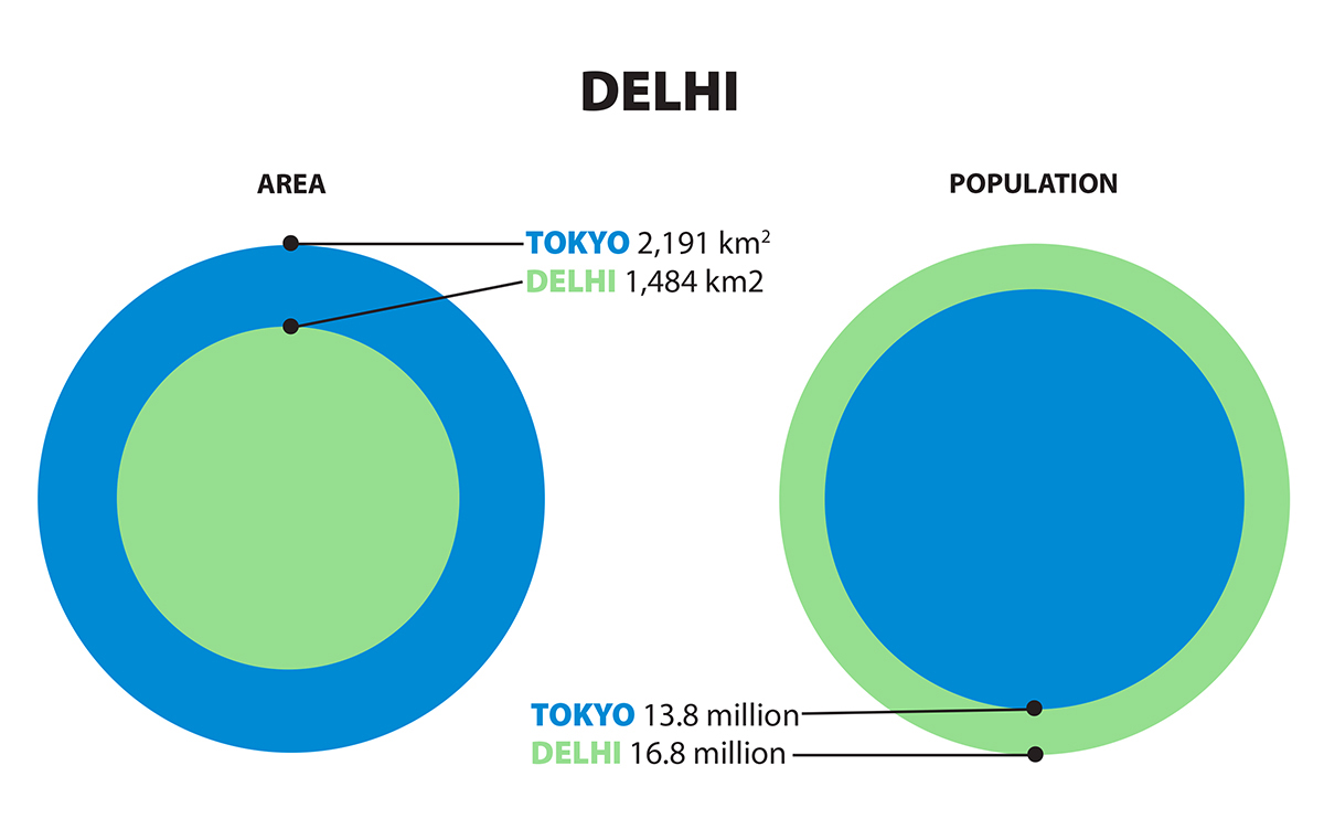 Graphic comparing sizes of Tokyo and Delhi