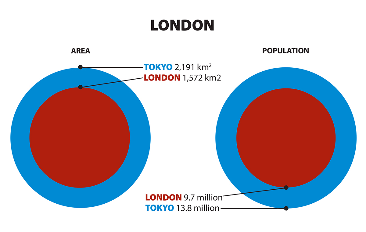 Graphic comparing sizes of Tokyo and London