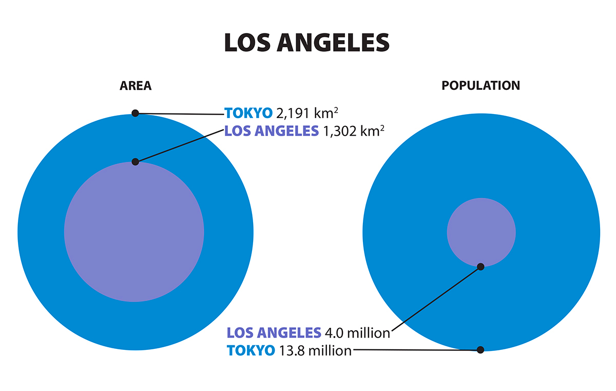 Graphic comparing sizes of Tokyo and Los Angeles