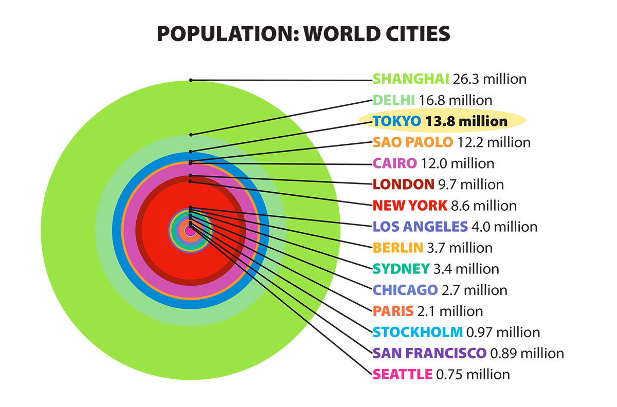 Graphic comparing world cities populations