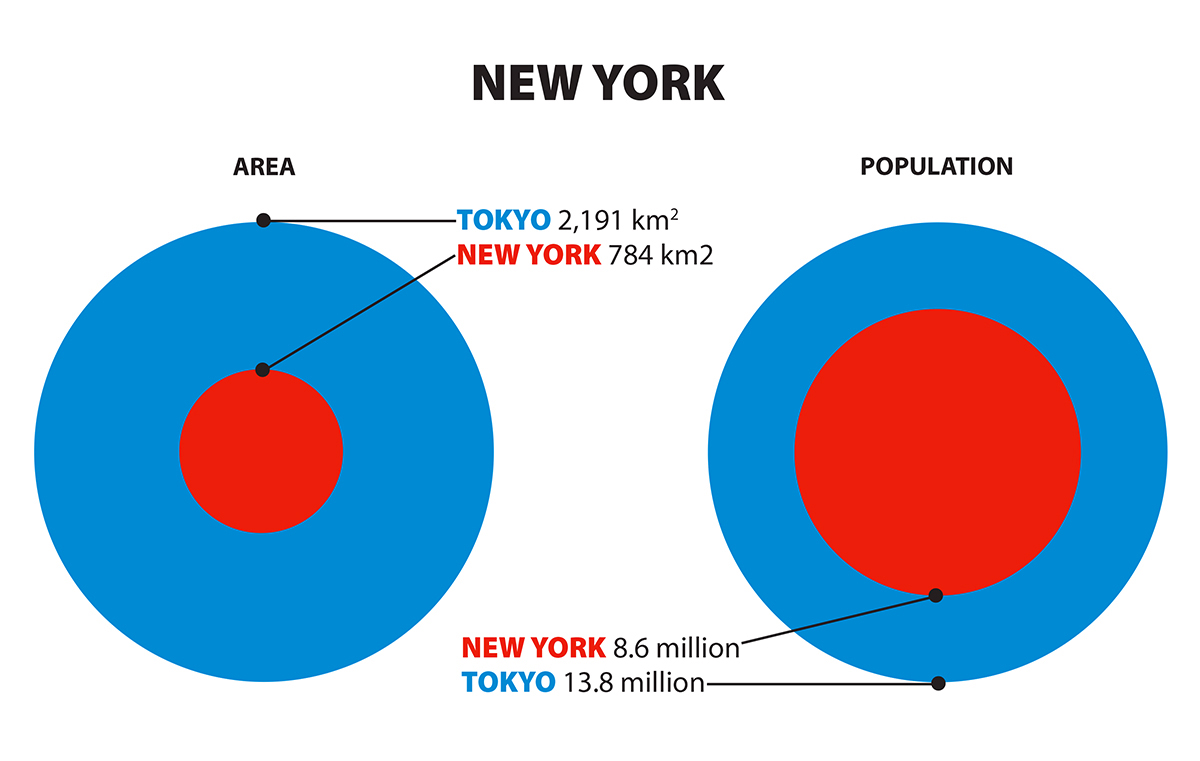 Graphic comparing sizes of Tokyo and New York