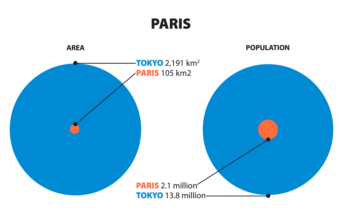 Graphic comparing sizes of Tokyo and Paris