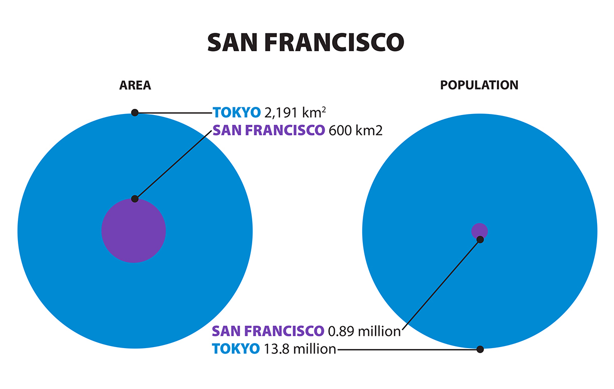 Graphic comparing sizes of Tokyo and San Francisco