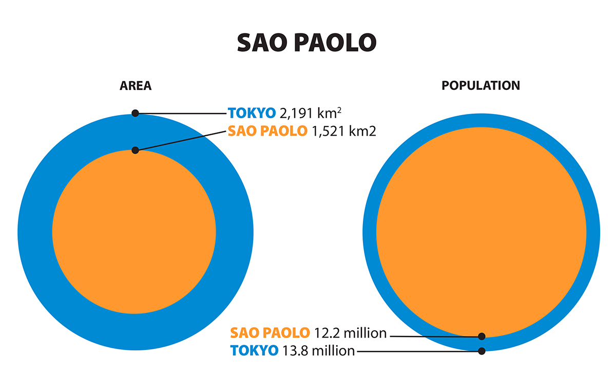 Graphic comparing sizes of Tokyo and Sao Paolo