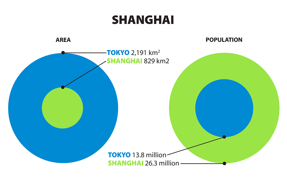 Graphic comparing sizes of Tokyo and Shanghai