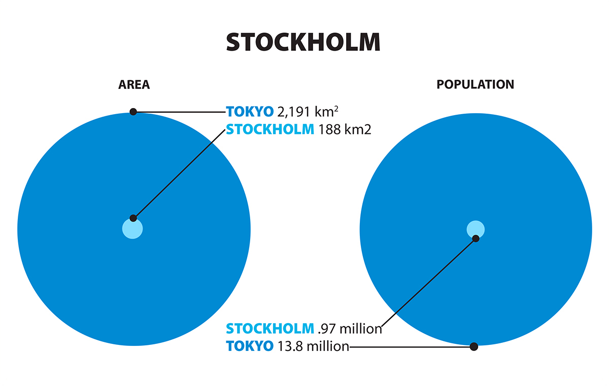 Graphic comparing sizes of Tokyo and Stockholm