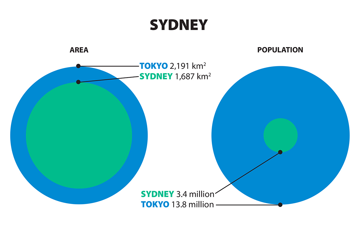 Graphic comparing sizes of Tokyo and Sydney