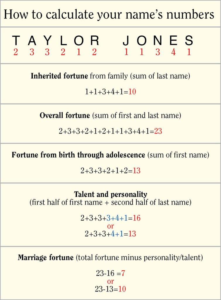 Chart showing Japanese fortunetelling onomancy name number calculations for overall fortune, childhood fortune, talent and personality, and marriage fortune for names written in Western alphabet